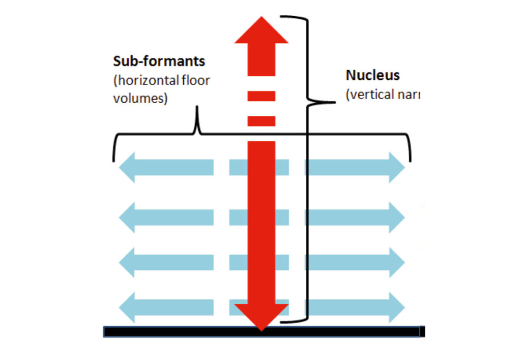 Figure 5: The articulation of narrative syntax, with the central 'nucleus' (itself articulated and discontinuous) along the symmetric axis that divides the body of the building into two sub-formants. Source: Author